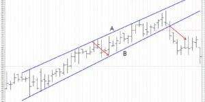 bull channel breakout