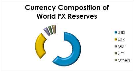 currency composition of world fx reserves