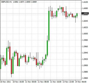 how to read the forex chart the basics