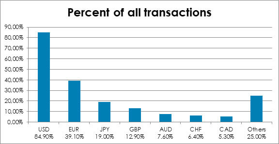 percentage of all transactions