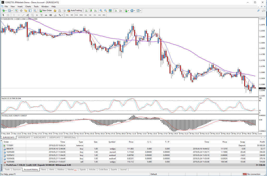 Meta Trader 4 showing EUR USD chart